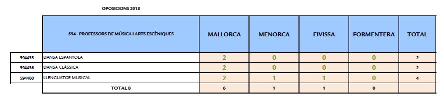 Baleares 2018 dos acordes preparaci n de oposiciones for Convocatoria de plazas docentes 2017